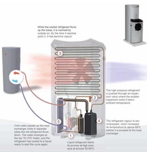 MPi Series Heat Pump diagram