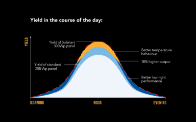 Solahart Silhouette Solart Power Diagram